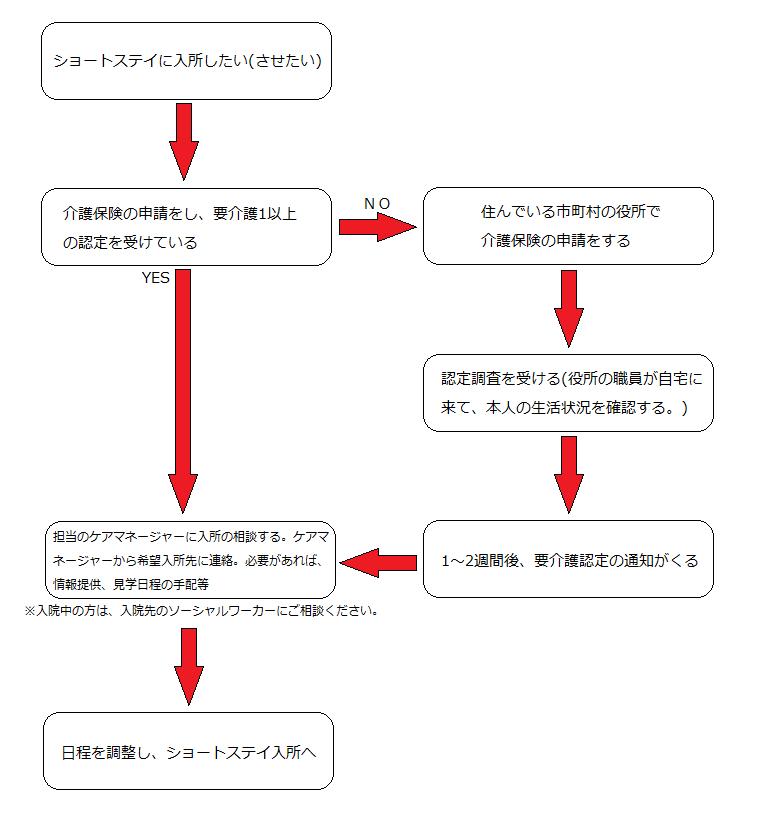 ご利用までの流れ図
